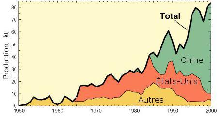 produzione di terre rare