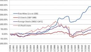 Prezzo del vino rispetto al mercato azionario