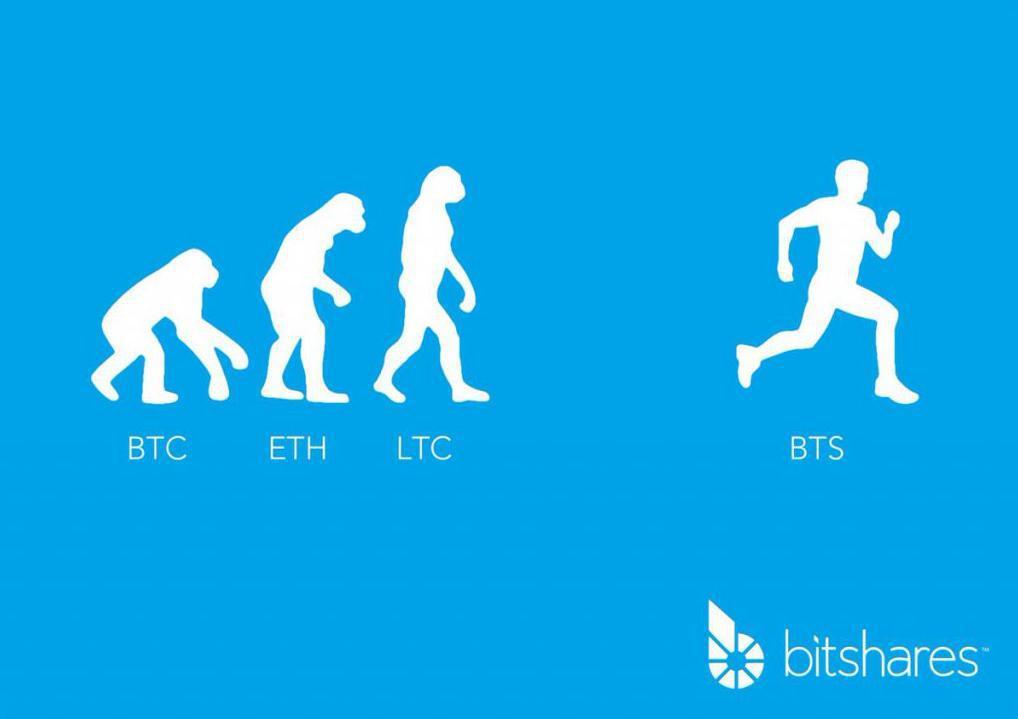 Comprare Bitshares