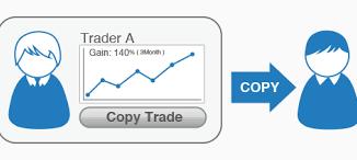 copiare il trading online